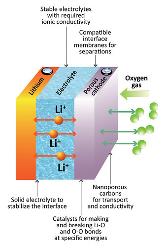 Lithium-ion battery diagram