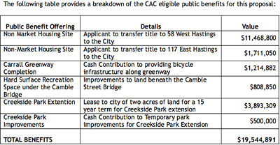 NEFC Public Benefits Table