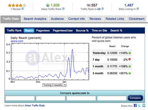Quora Traffic Post Influencer Bubble