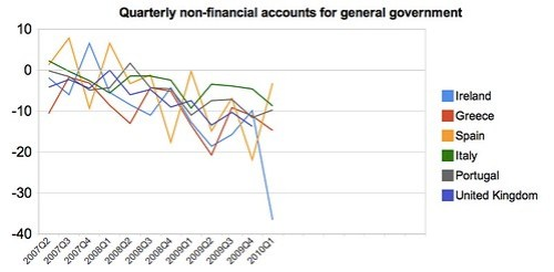 General government deficits - PIIGS + UK