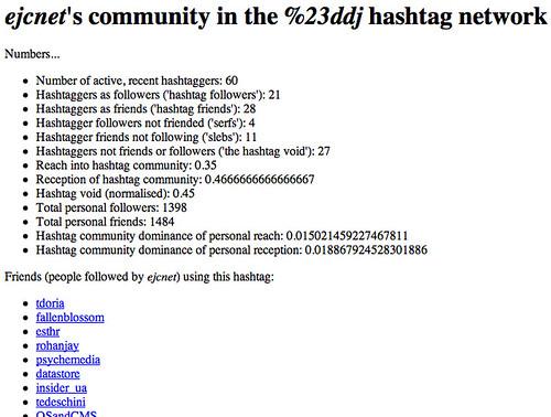 Hashtag community