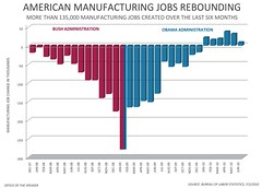 American Manufacturing Jobs Rebounding