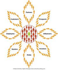 Sunflower Social Business Model