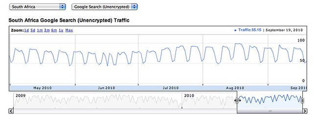 Transparency Report - Traffic