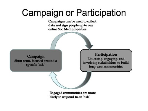 Campaign or Participation