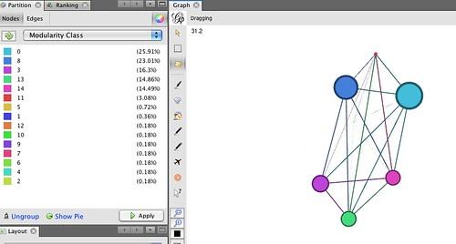 My twitter network - modularity class