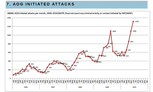 Afghan NGO Safety Office Chart on Anti-Afghan-Government-Group-Initiated Attacks