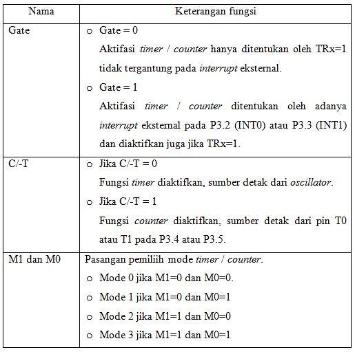 Bit register TMOD