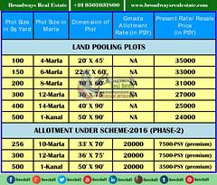 gmada-it-city-land-pooling plots-prices