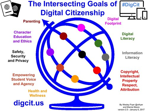 The Intersecting Goals of Digital Citize by Wesley Fryer, on Flickr