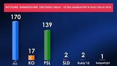 Zestawienie wyników wyborów samorządowych 2018