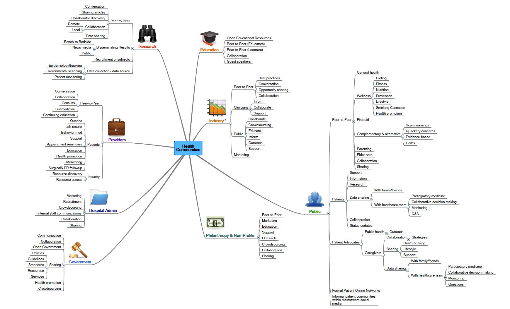 Mindmap Of Social Media Use By Healthcare Communities Flickr