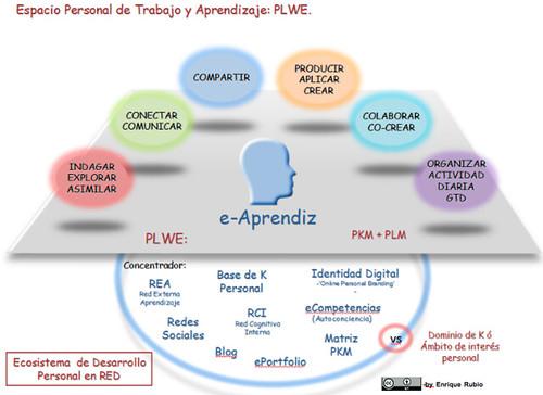 Ecosistema de Desarrollo Personal en RED