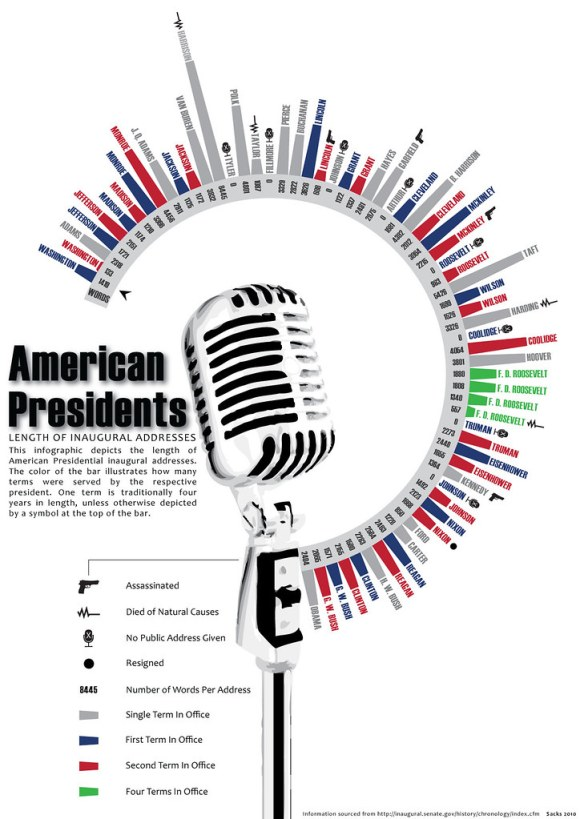 American Presidents:Length of Inaugural Addresses:Infographic