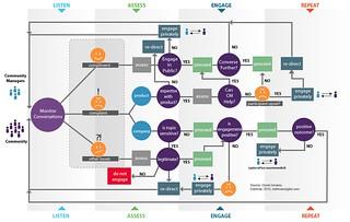 Community Management Scenario Map