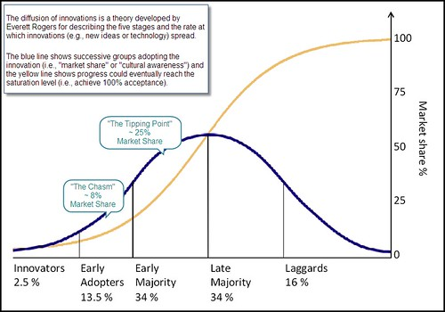 The Diffusion of Innovations