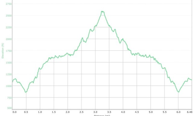 Lanipo Trail Elevation Map