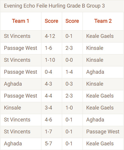 Feile Results.
