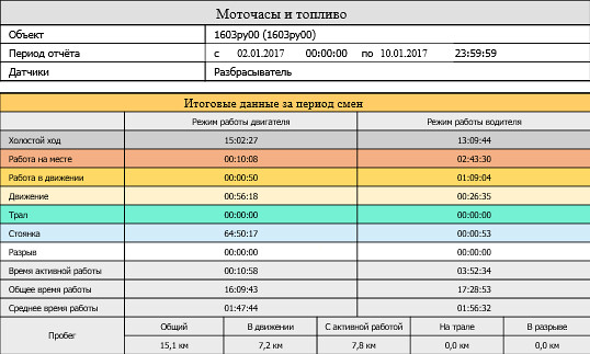Отчёт «Моточасы и топливо» системы СКАУТ