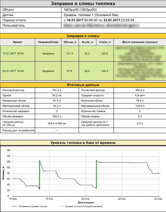 Отчёт «Заправки и сливы топлива» системы СКАУТ