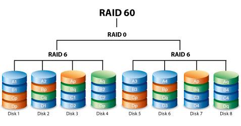 RAID60