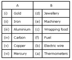 goa-board-class-8-solutions-for-science-materials-metals-and-non-metals-4