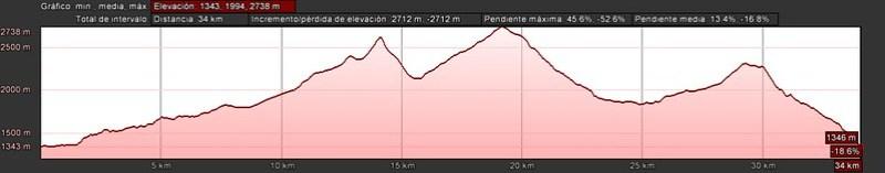 desnivel ruta circular Vignemale.