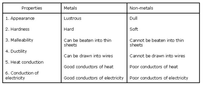goa-board-class-8-solutions-for-science-materials-metals-and-non-metals--2