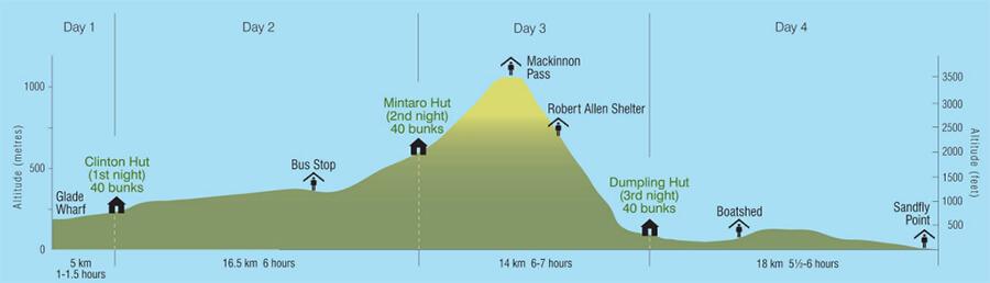 2017.07.28   紐到天涯海腳  認識能爬要拜阿密托佛的紐西蘭最熱門的步道 - 米佛步道 Milford Track 11.jpg