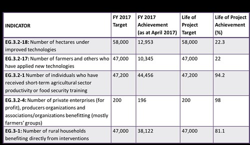 AR-NAFAKA project progress towards achievement of key life of project target indicators.Note that data for the first two (outcome) indicators will only be available at the end of the season. What is presented is for the 2015/16 season. 3-4 July, 2017.