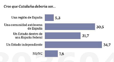 17g22 Sondeo Qué quieren los catalanes 1