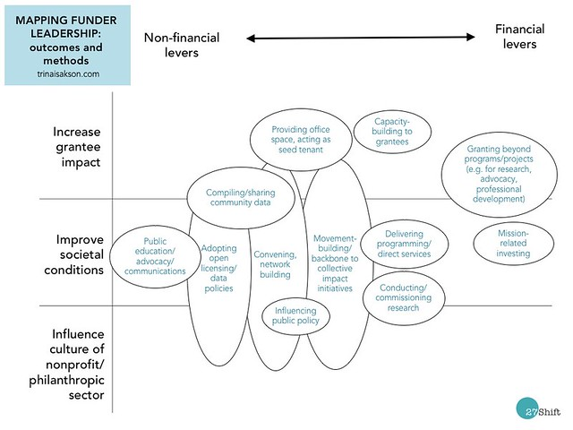Funder leadership matrix draft 17-08-01
