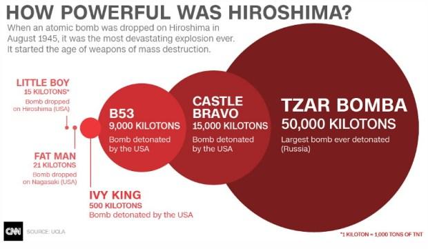 Atom bombs size