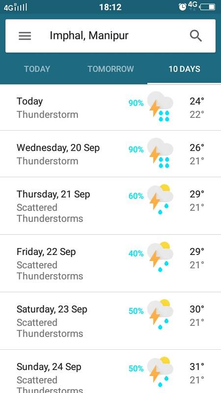 Manipur weather