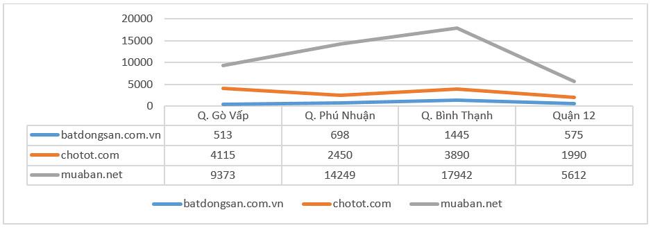 Bảng so sánh số lượng tin đăng một số website bds lớn tại Tp.HCM