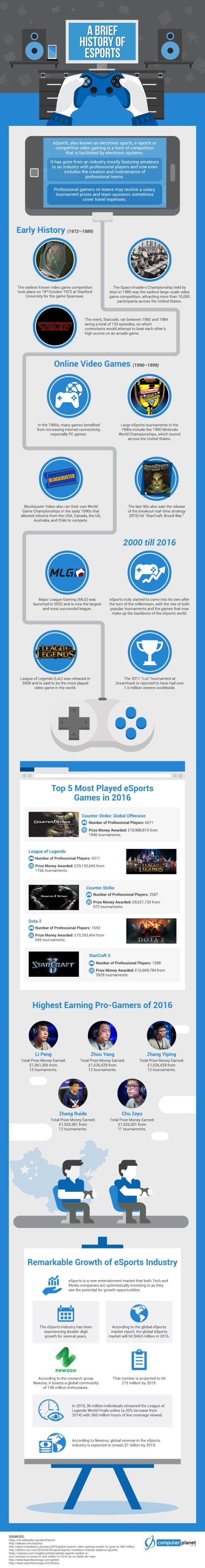 computer-planet eSports infographic