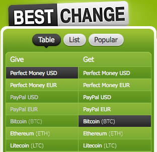 Lista de Procesadores de BestChange