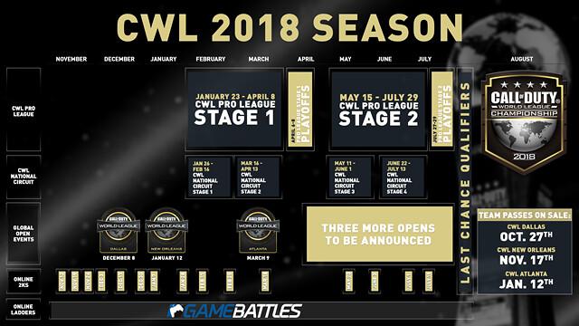 CWL 2018 Season Structure