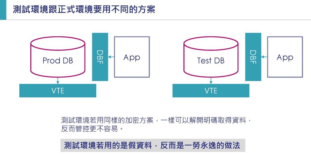 正式資料庫及測試環境要採用不同的防護方案