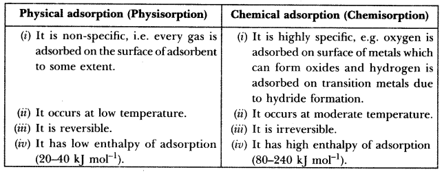 Important Questions for CBSE Class 12 Chemistry - Surface