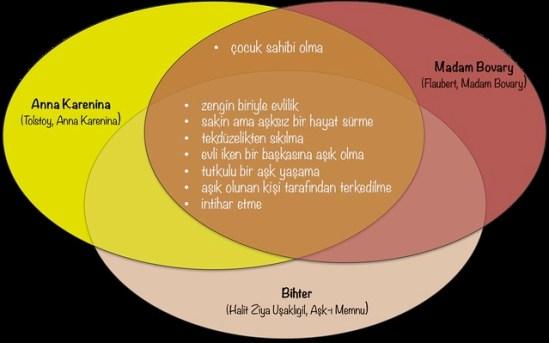 Venn şeması