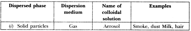 Surface Chemistry Previous Year Questions