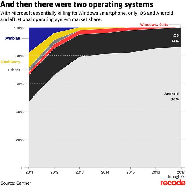 ส่วนแบ่งตลาดระบบปฏิบัติการสมาร์ทโฟน ข้อมูลจาก Gartner ในไตรมาสแรกปี 2017