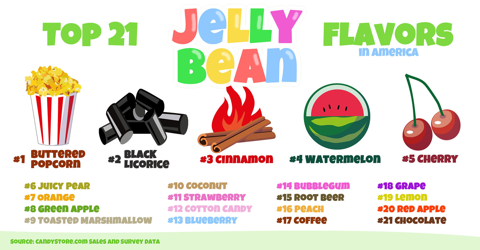 Top Jelly beans Flavors from CandyStore.com