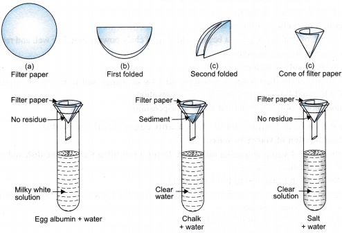 NCERT Class 9 Science Lab Manual - Solution, Colloids, Suspension