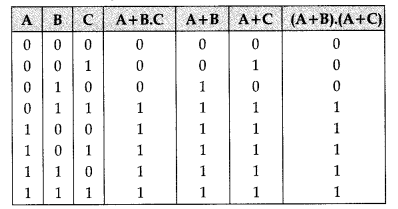 important-questions-for-class-12-computer-science-python-boolean-alegbra-11