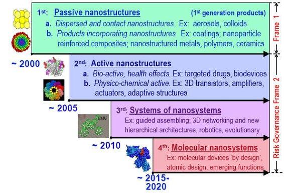 Empat Generasi Teknologi Nano - Apa itu nanoteknologi