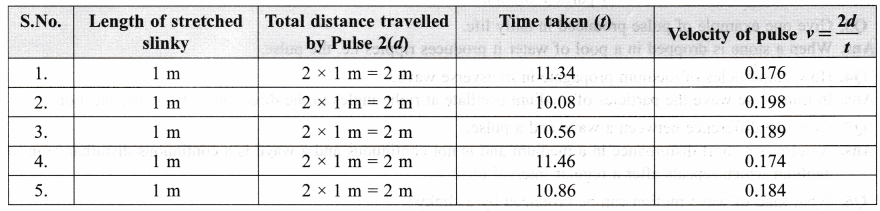 ncert-class-9-science-lab-manual-velocity-of-a-pulse-in-slinky-2