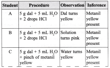 NCERT Class 9 Science Lab Manual - Food Sample Test for