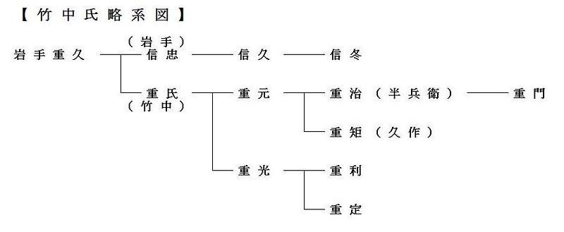 竹中氏系図